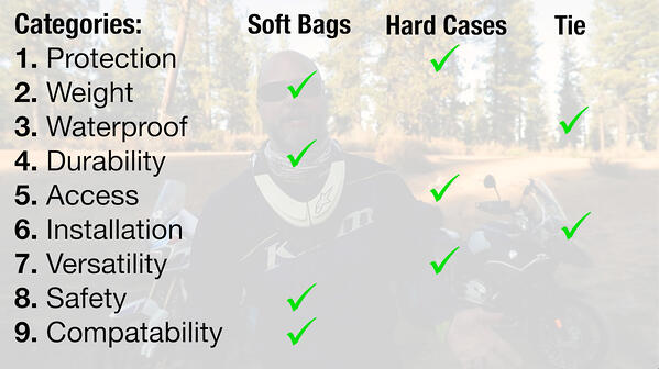 Motorcycle bags comparison chart. Soft motorcycle bags win.
